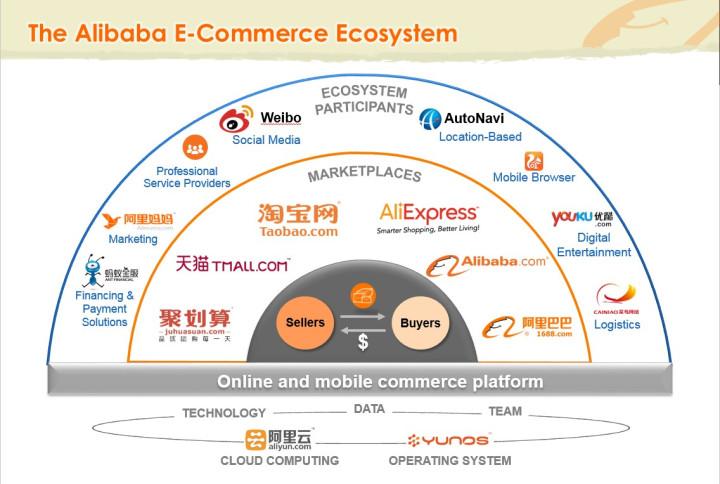 AlibabaEcosystem